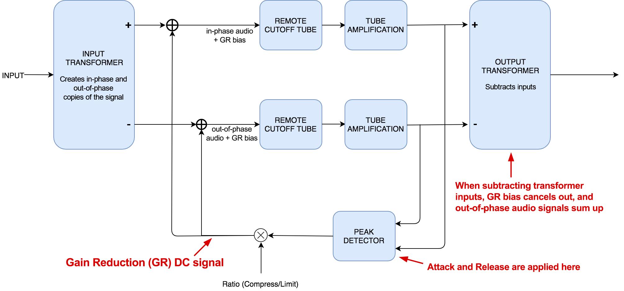 on fairchild 660 schematic